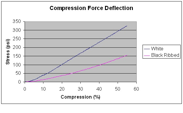 silicone force deflection
