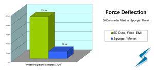 Force deflection comparison bar chart for EMI gasket materials: 50 durometer filled vs. Sponge/Monel