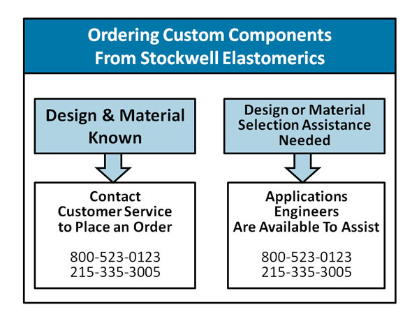 Custom Components Ordering Flowchart