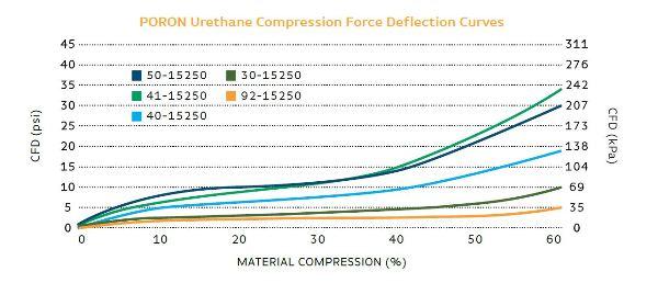 PORON Urethane Compression Force Deflection