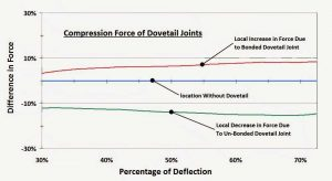 Compression force for dovetail joints graph