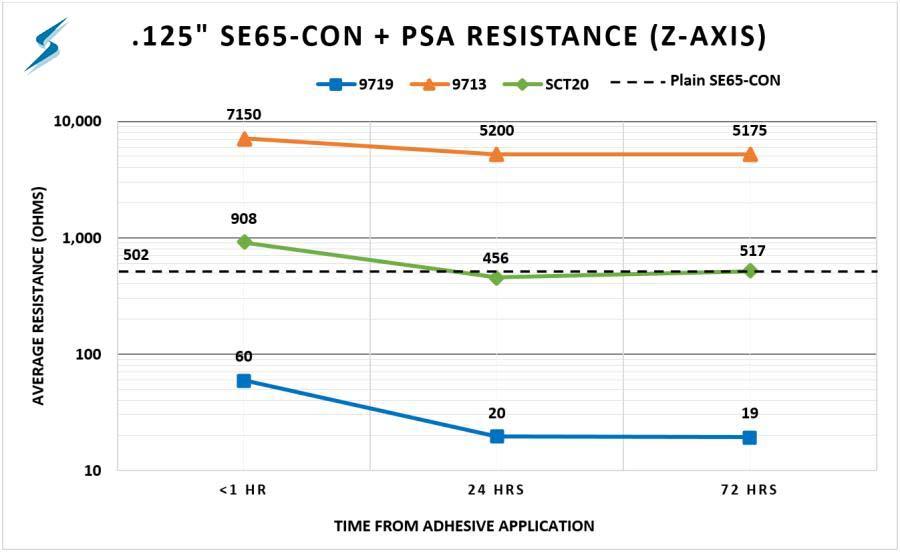 SE65-CON Conductive Adhesive Testing Graph