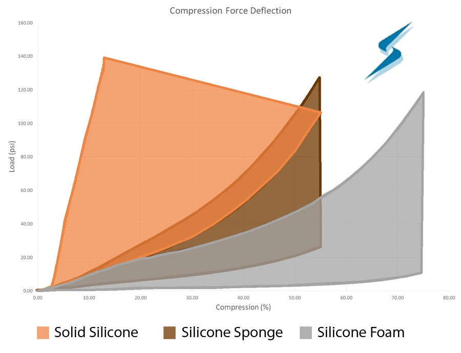 Compression force deflection graph for silicone sponge, silicone foam and solid silicone