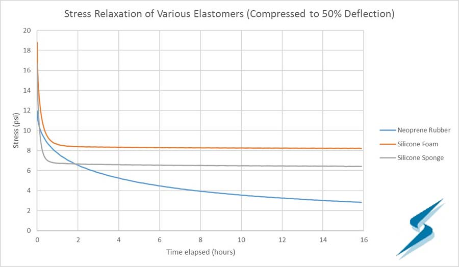 Stress relaxation of various elastomers graph