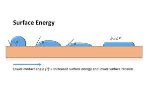 Surface energy diagram
