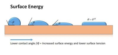 Surface energy diagram